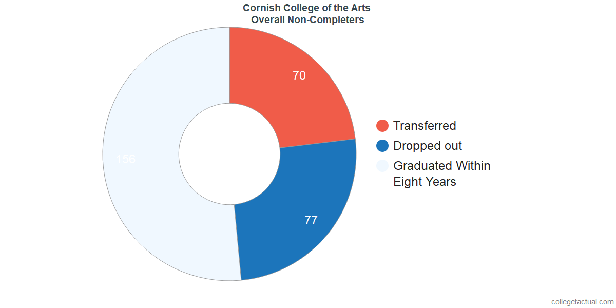 outcomes for students who failed to graduate from Cornish College of the Arts