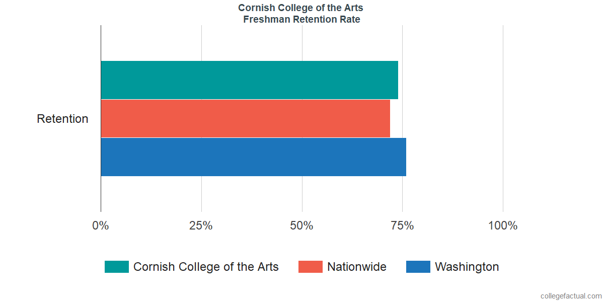 Freshman Retention Rate at Cornish College of the Arts