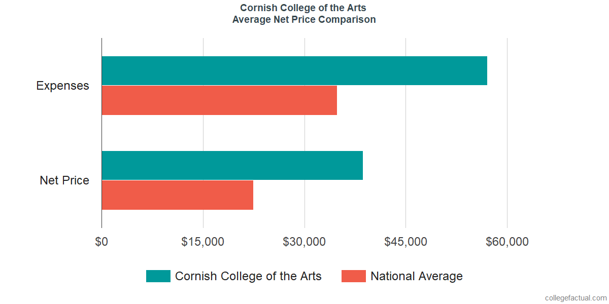 Net Price Comparisons at Cornish College of the Arts