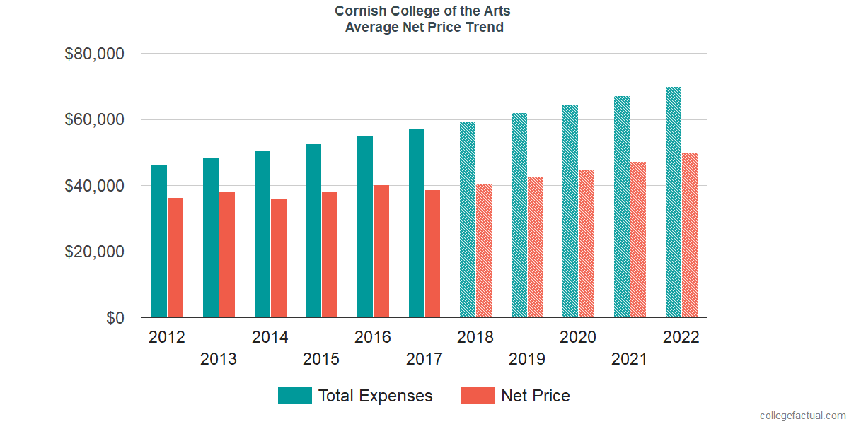 Net Price Trends at Cornish College of the Arts