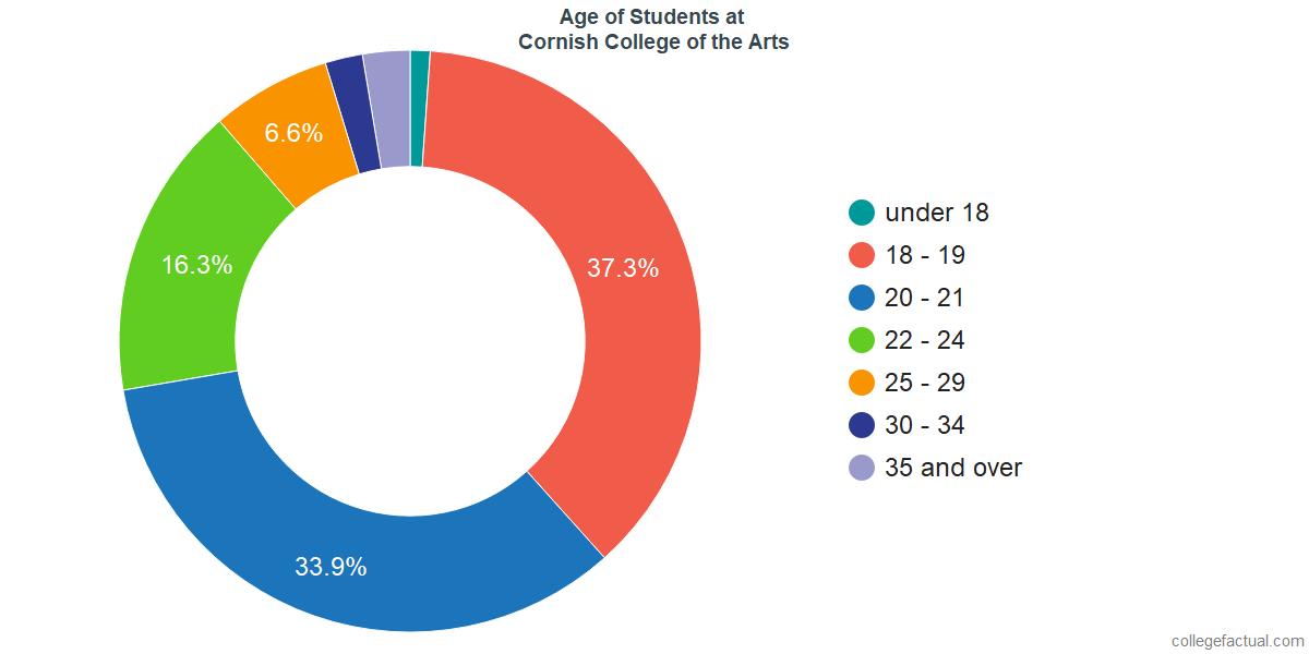 Age of Undergraduates at Cornish College of the Arts