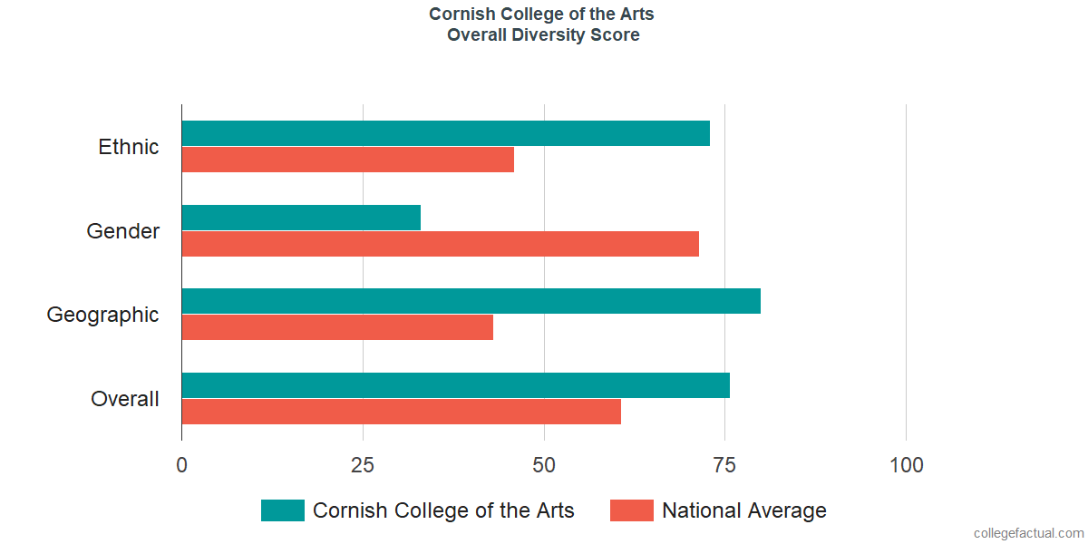 Overall Diversity at Cornish College of the Arts