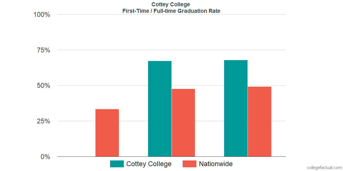 Graduation rates for first-time / full-time students at Cottey College