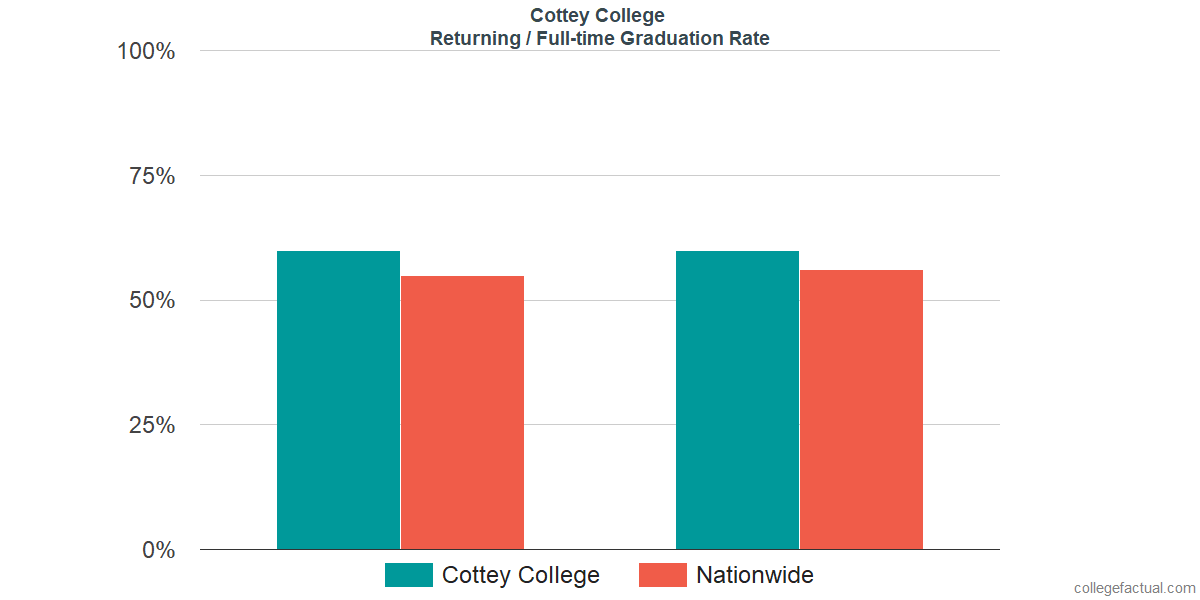 Graduation rates for returning / full-time students at Cottey College