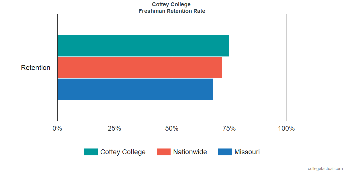 Freshman Retention Rate at Cottey College