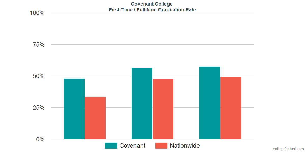 Graduation rates for first-time / full-time students at Covenant College