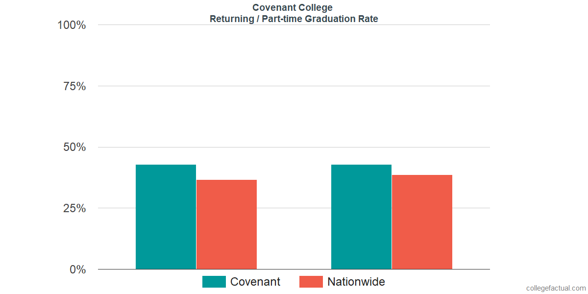 Graduation rates for returning / part-time students at Covenant College