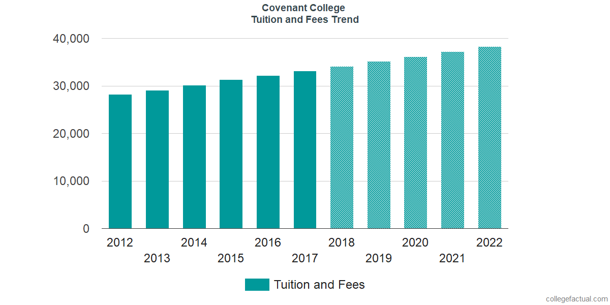 Tuition and Fees Trends at Covenant College