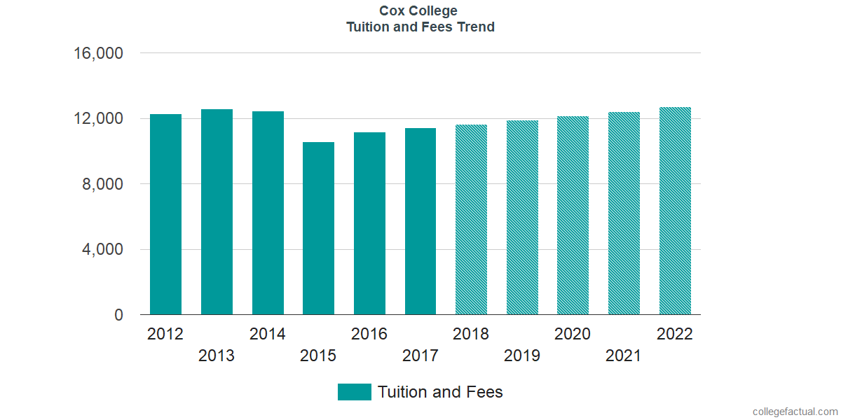 Tuition and Fees Trends at Cox College