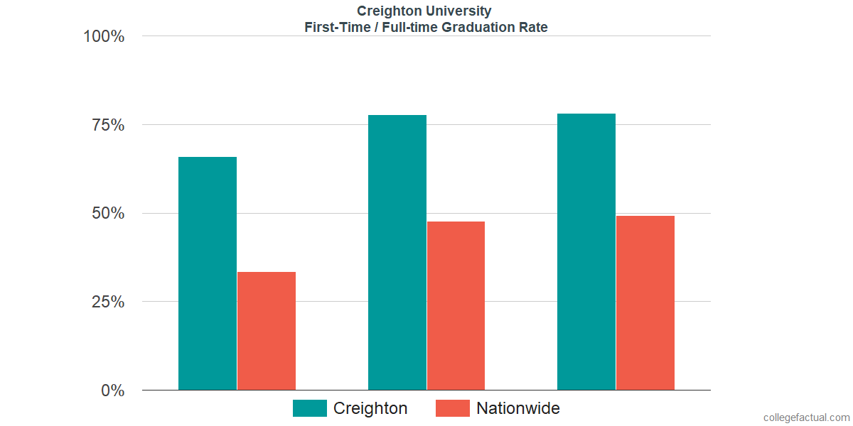 Graduation rates for first time / full-time students at Creighton University