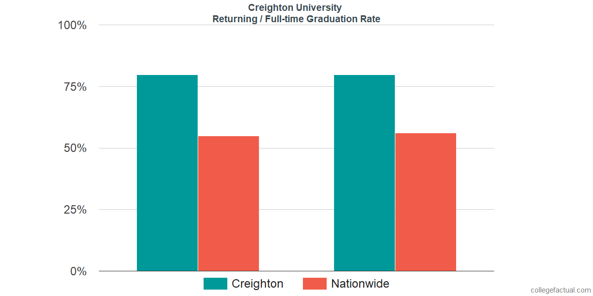Graduation rates for returning / full-time students at Creighton University