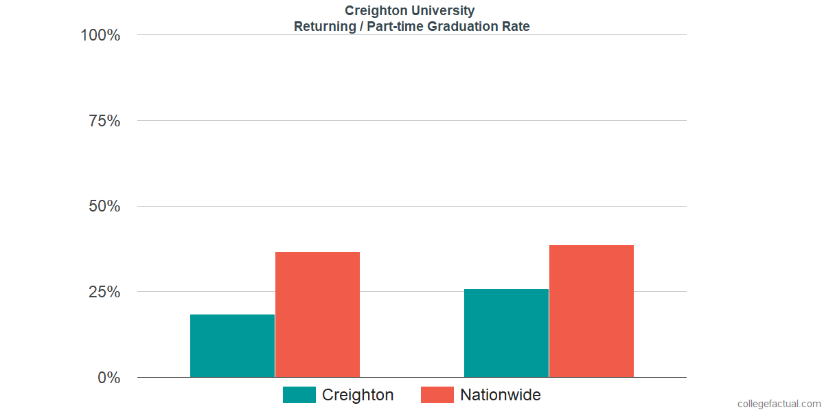 Graduation rates for returning / part-time students at Creighton University