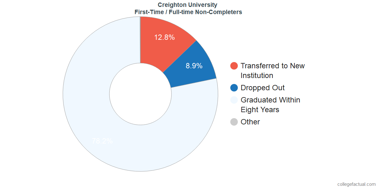 Non-completion rates for first time / full-time students at Creighton University