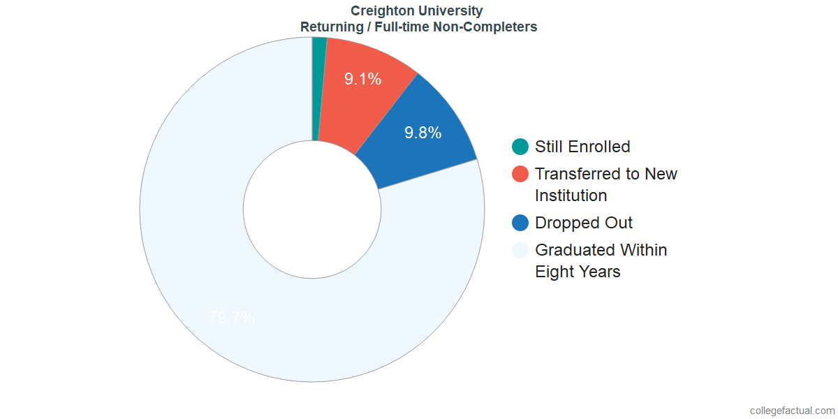 Non-completion rates for returning / full-time students at Creighton University