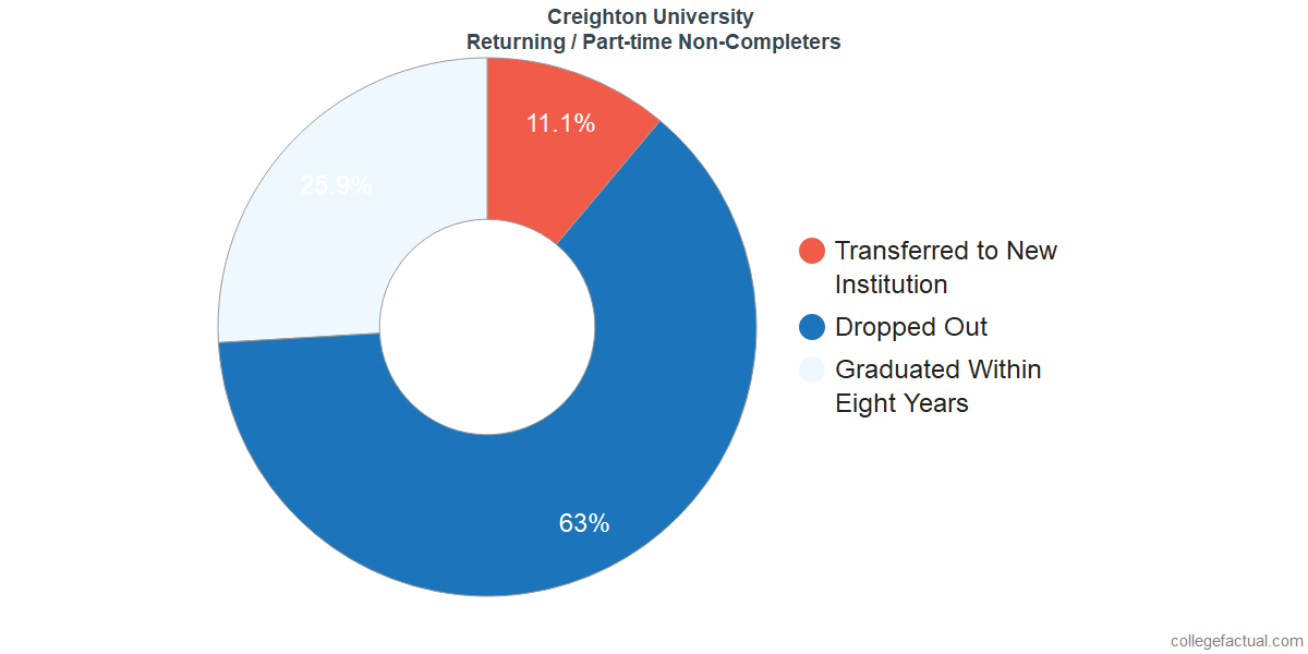 Non-completion rates for returning / part-time students at Creighton University