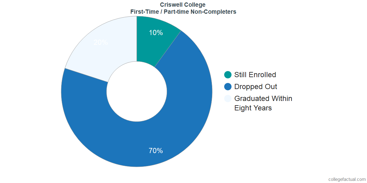 Non-completion rates for first-time / part-time students at Criswell College