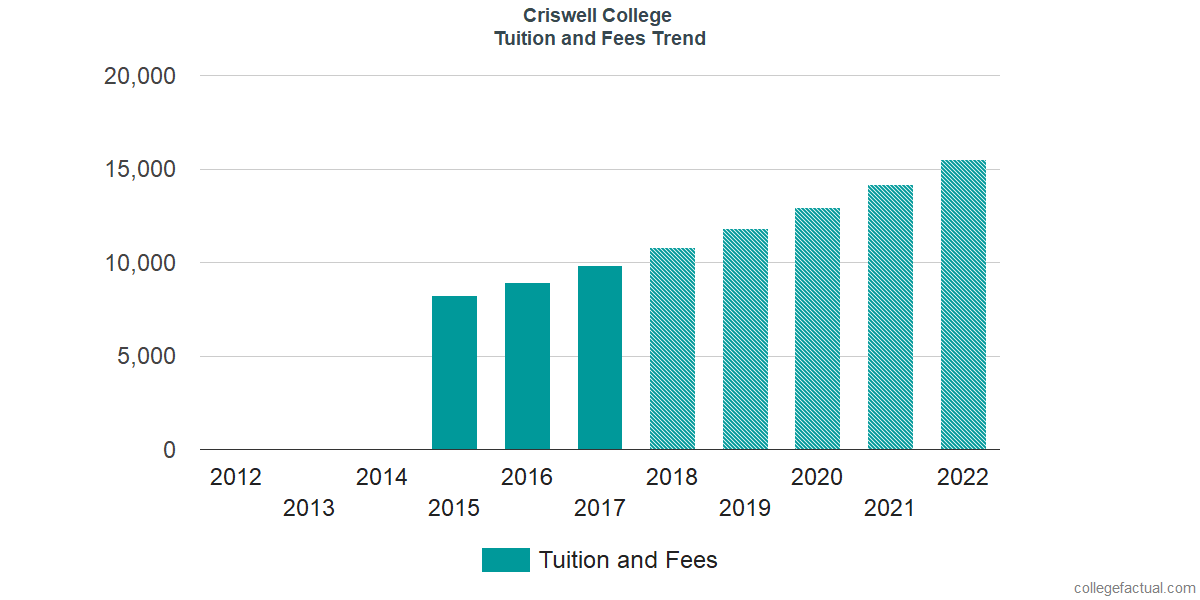 Tuition and Fees Trends at Criswell College