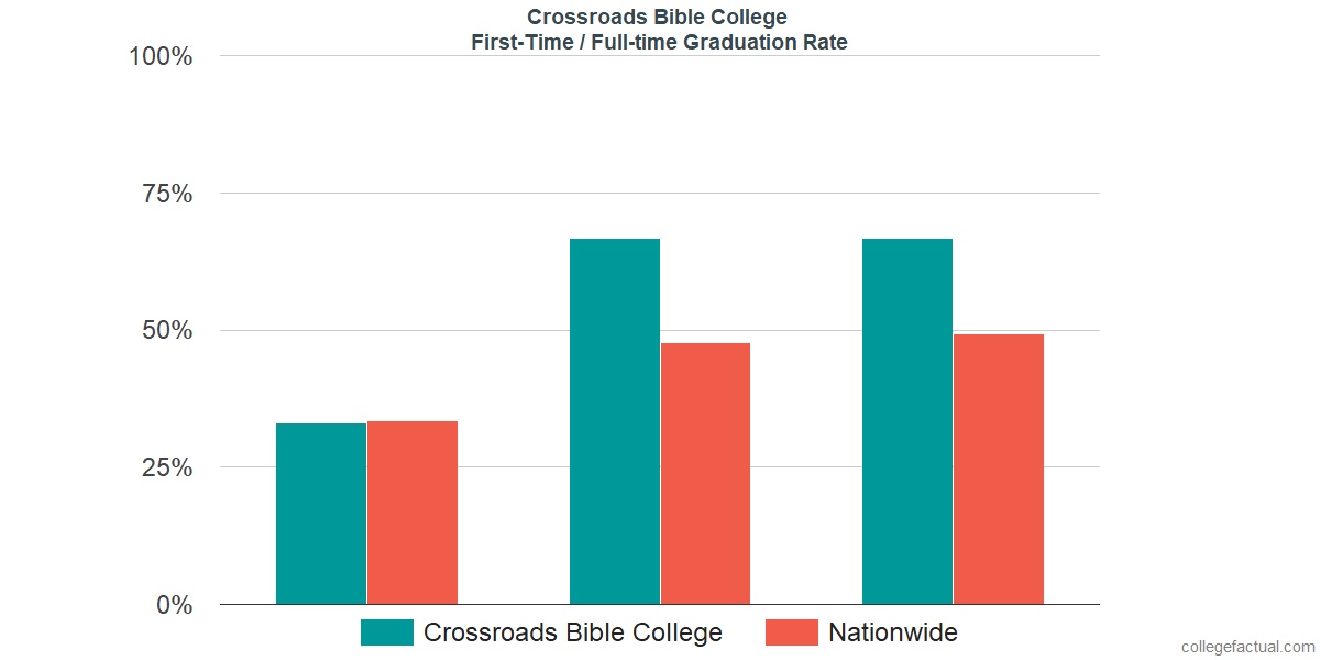 Graduation rates for first-time / full-time students at Crossroads Bible College
