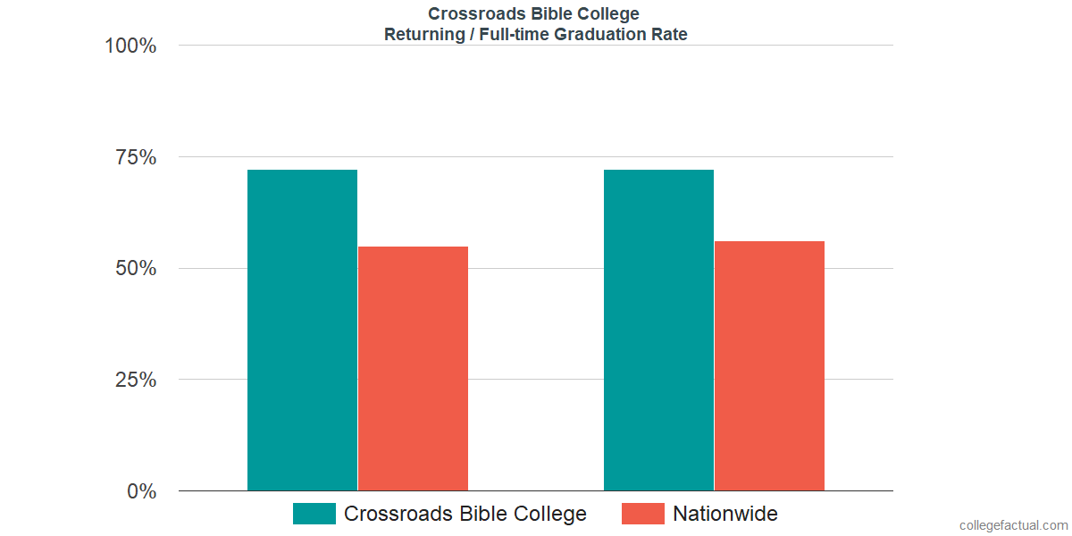 Graduation rates for returning / full-time students at Crossroads Bible College