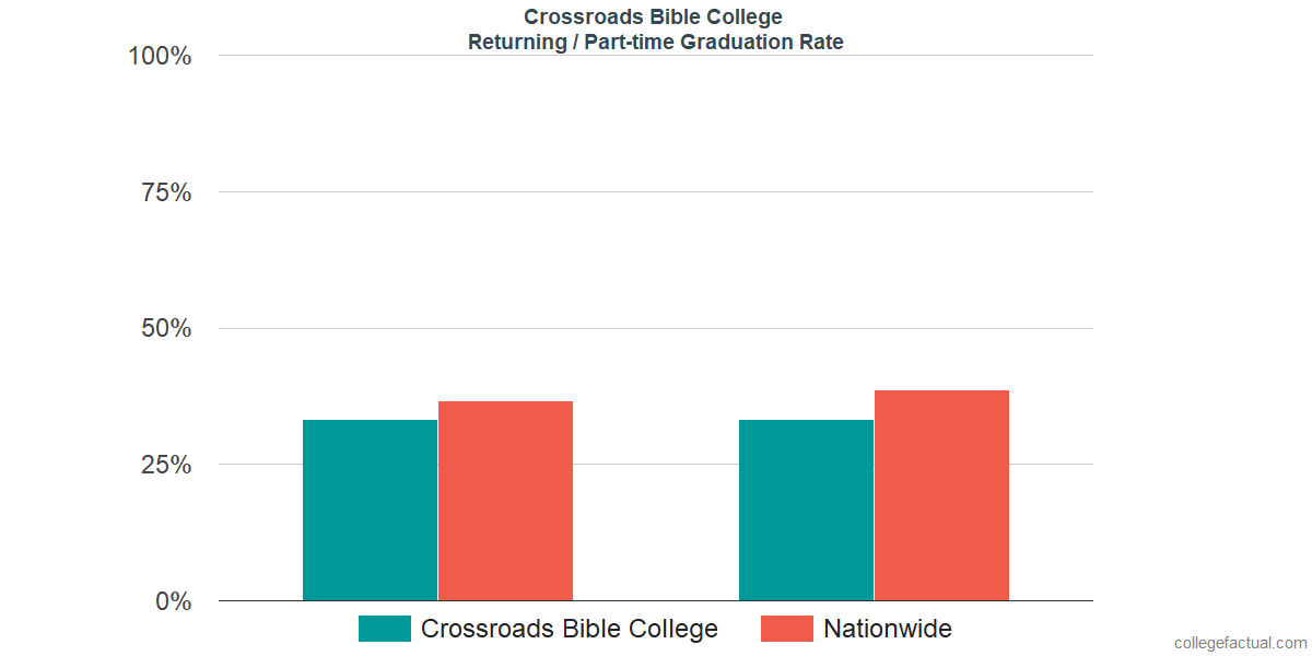 Graduation rates for returning / part-time students at Crossroads Bible College