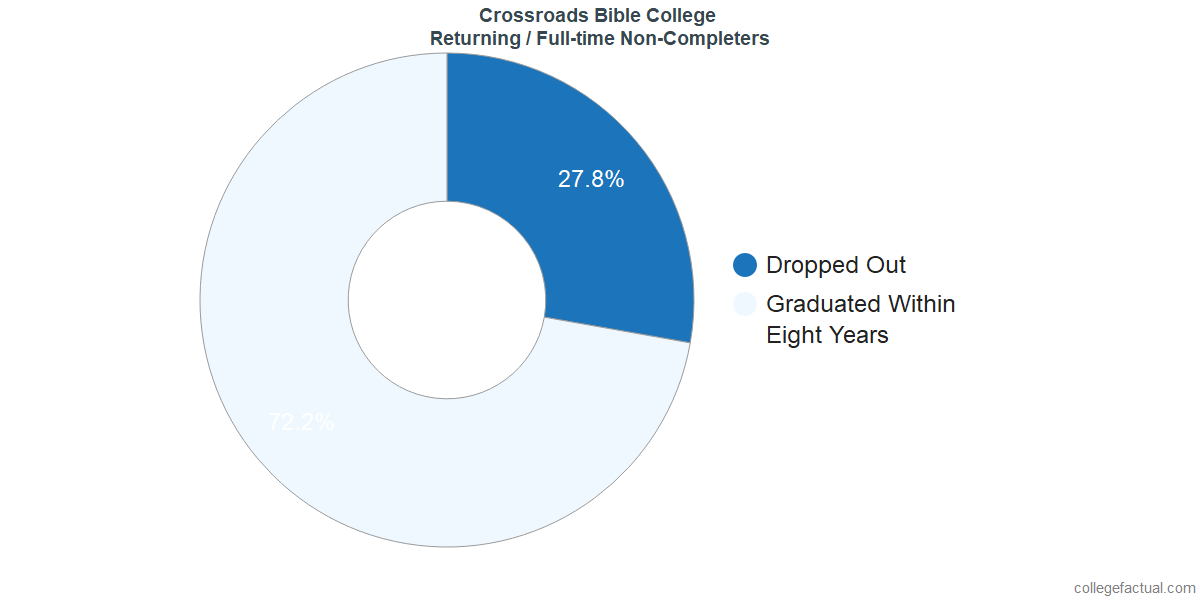 Non-completion rates for returning / full-time students at Crossroads Bible College
