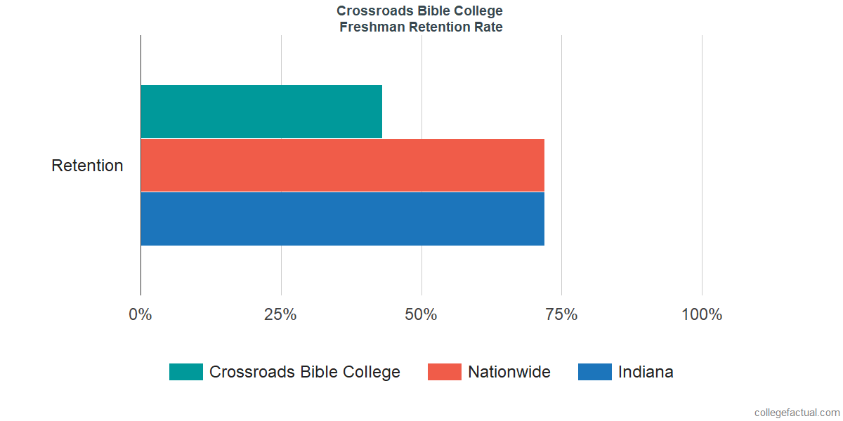 Freshman Retention Rate at Crossroads Bible College