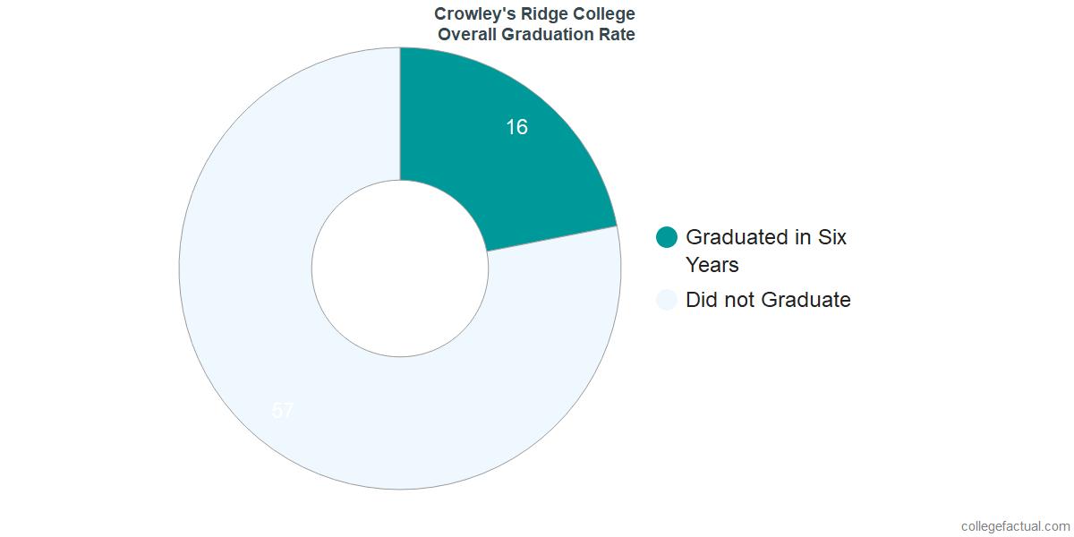 Undergraduate Graduation Rate at Crowley's Ridge College