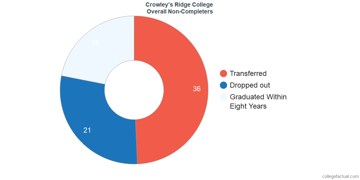outcomes for students who failed to graduate from Crowley's Ridge College