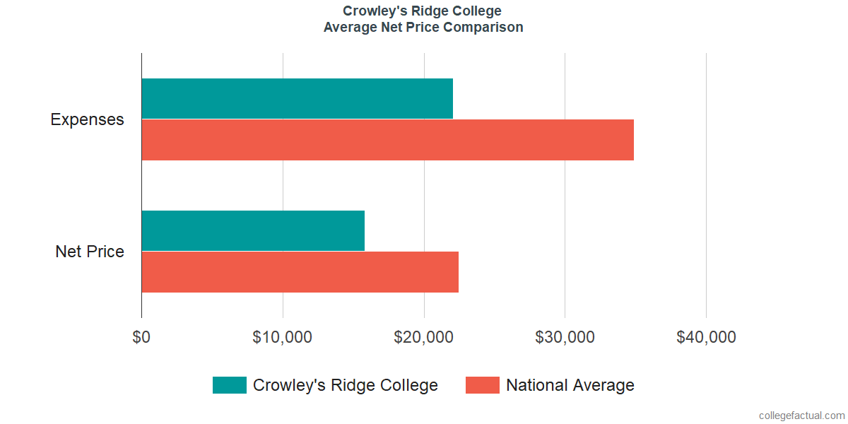 Net Price Comparisons at Crowley's Ridge College