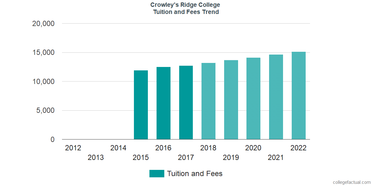 Tuition and Fees Trends at Crowley's Ridge College