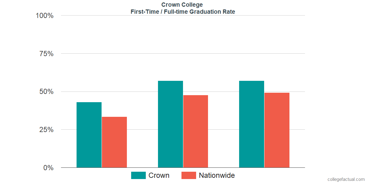 Graduation rates for first-time / full-time students at Crown College