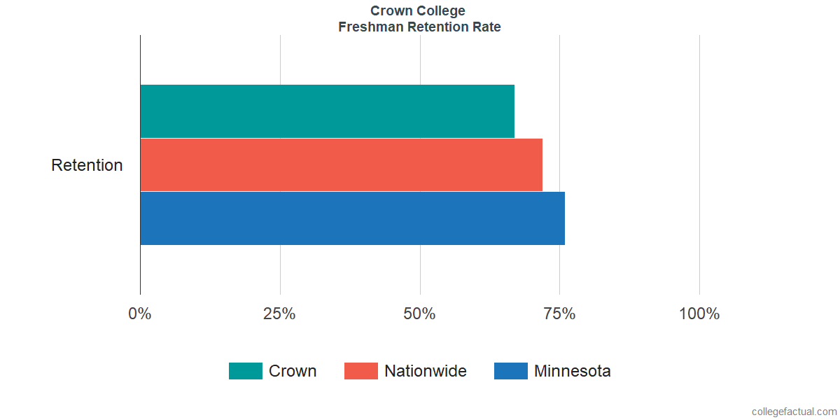 Freshman Retention Rate at Crown College