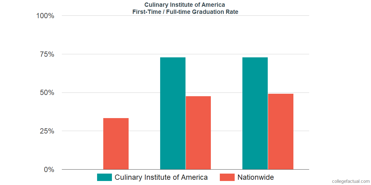 Graduation rates for first-time / full-time students at Culinary Institute of America