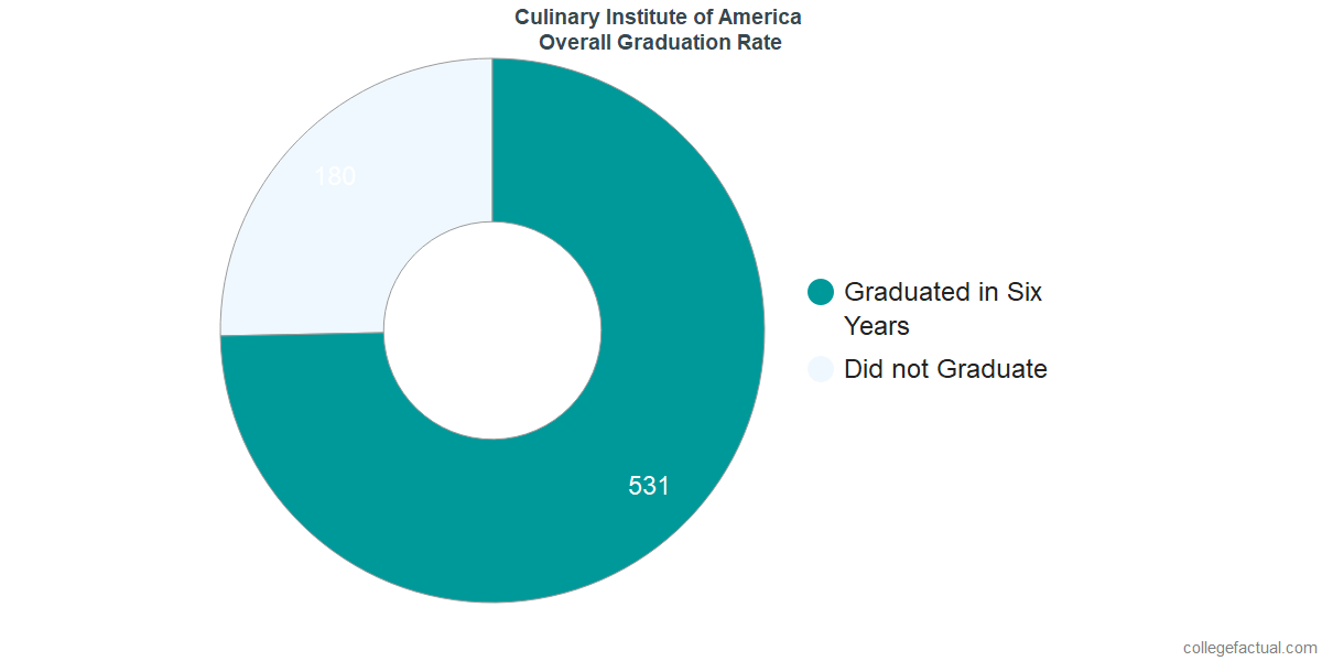 Undergraduate Graduation Rate at Culinary Institute of America