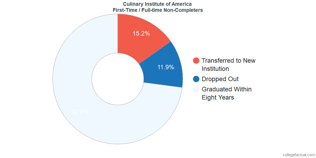 Non-completion rates for first time / full-time students at Culinary Institute of America