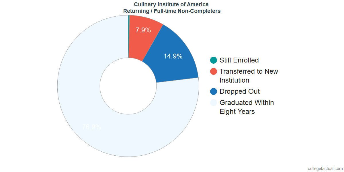 Non-completion rates for returning / full-time students at Culinary Institute of America