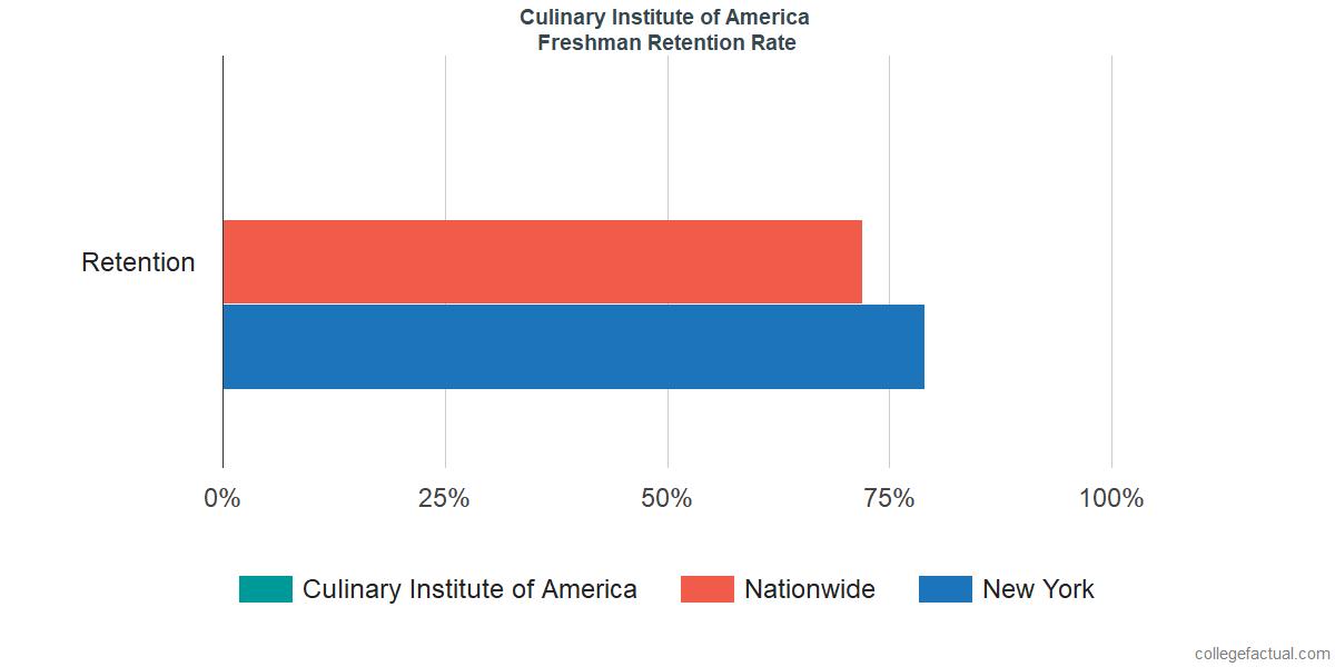 Culinary Institute of AmericaFreshman Retention Rate