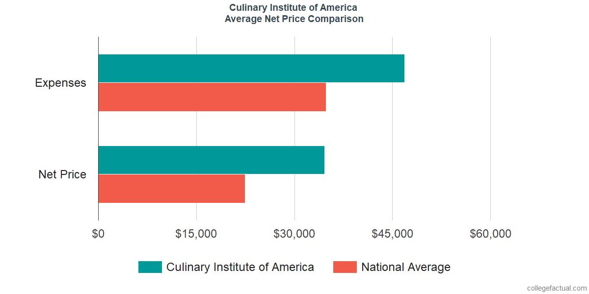 Net Price Comparisons at Culinary Institute of America