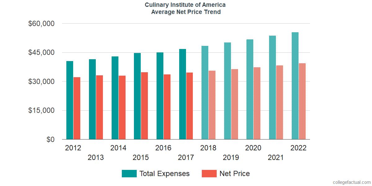 Average Net Price at Culinary Institute of America
