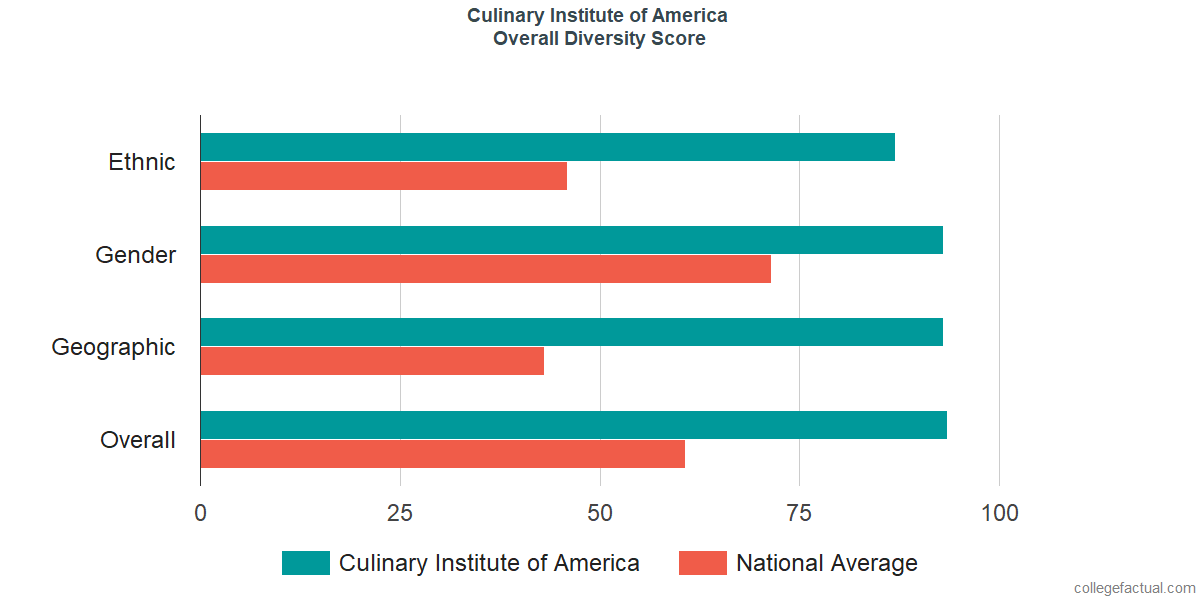Overall Diversity at Culinary Institute of America