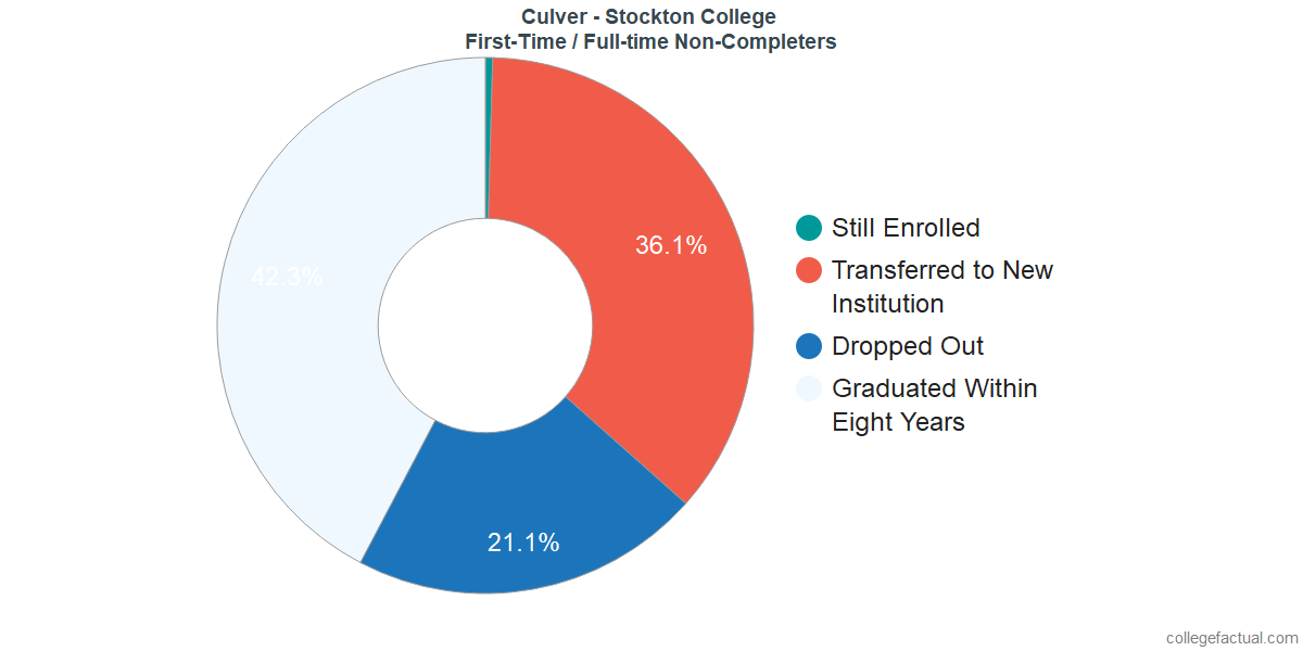 Non-completion rates for first time / full-time students at Culver - Stockton College