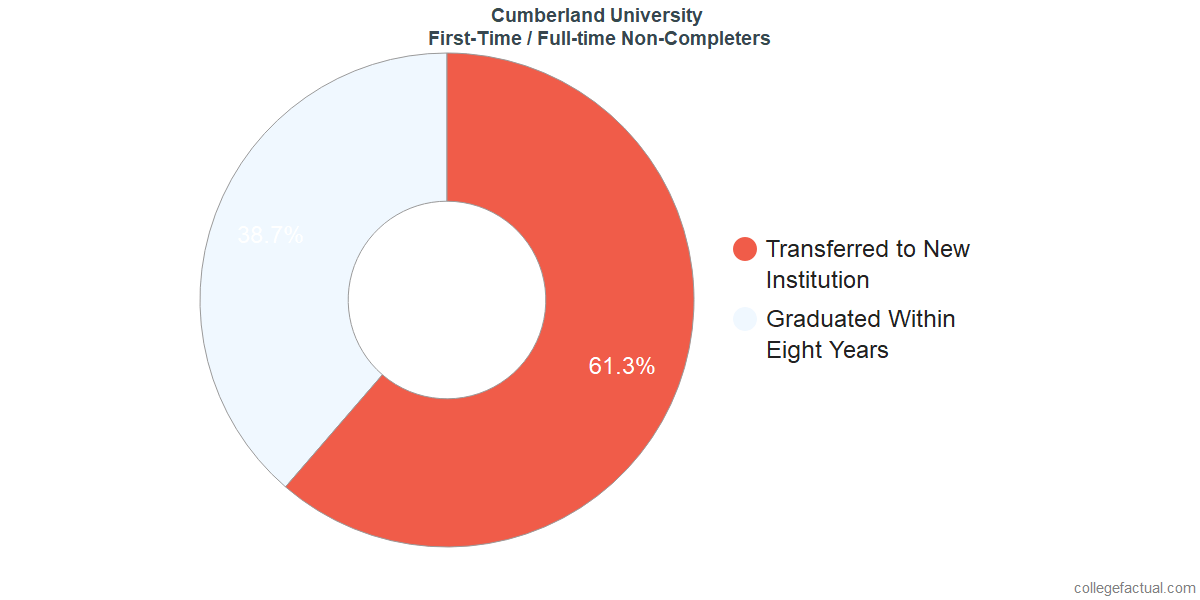 Non-completion rates for first-time / full-time students at Cumberland University