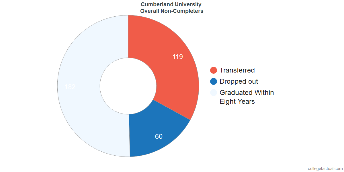 outcomes for students who failed to graduate from Cumberland University