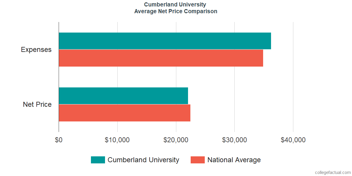 Net Price Comparisons at Cumberland University