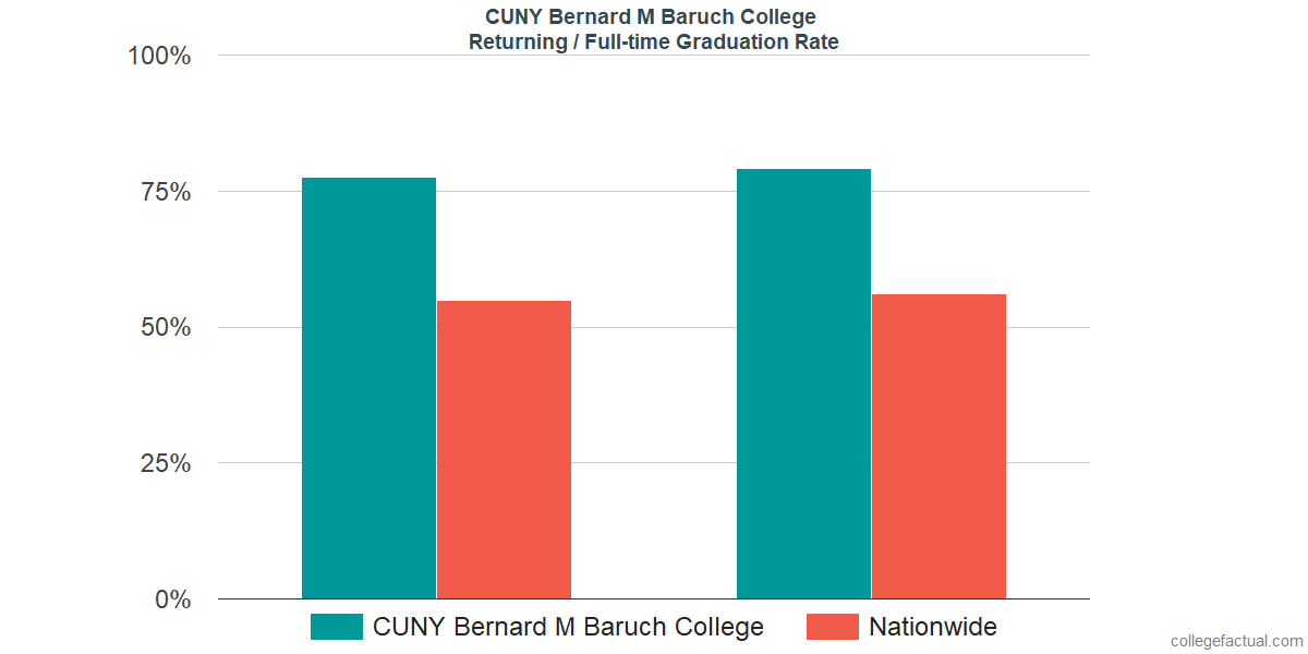 Graduation rates for returning / full-time students at CUNY Bernard M Baruch College