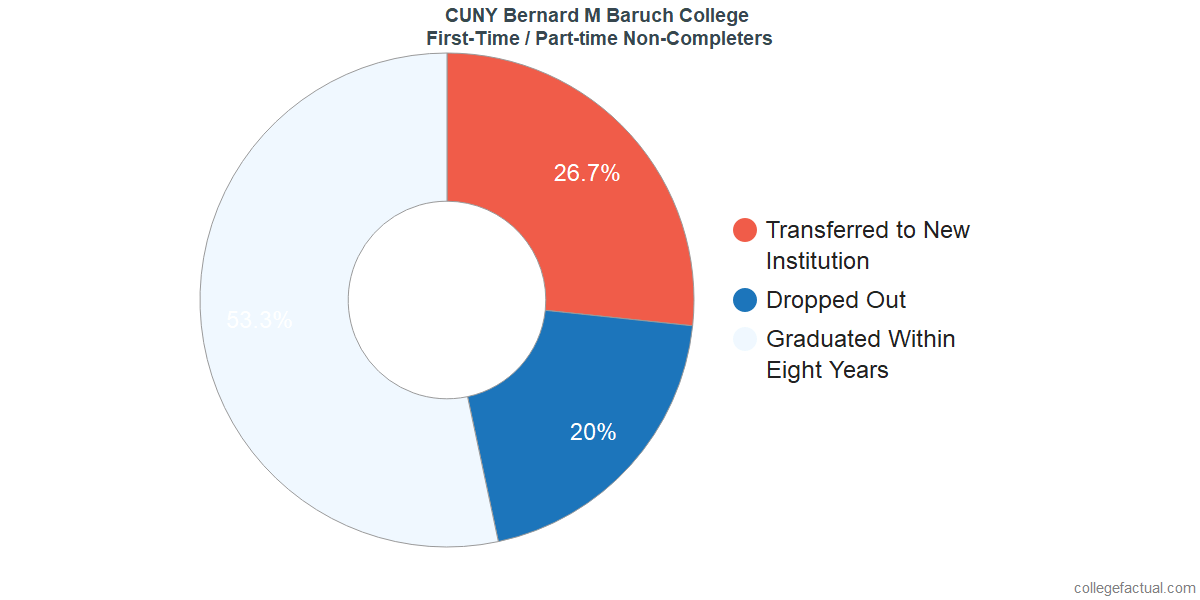 Non-completion rates for first time / part-time students at CUNY Bernard M Baruch College