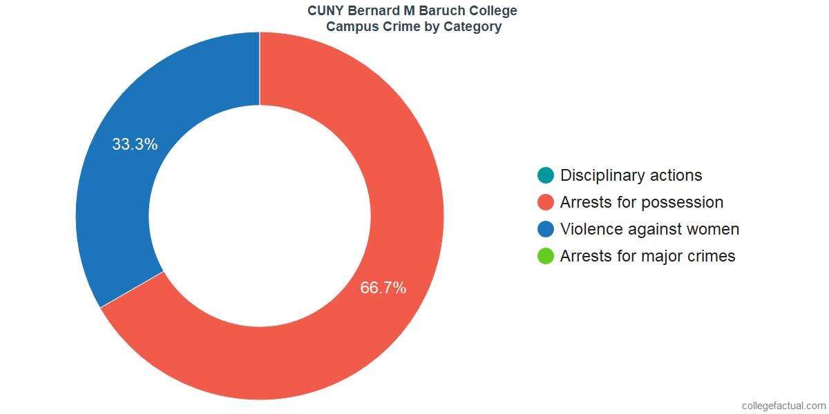 On-Campus Crime and Safety Incidents at CUNY Bernard M Baruch College by Category