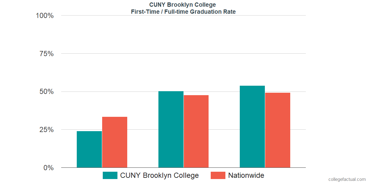 Graduation rates for first-time / full-time students at CUNY Brooklyn College