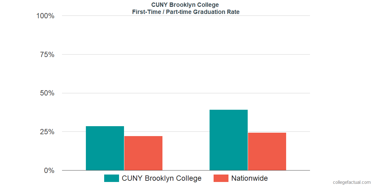 Graduation rates for first-time / part-time students at CUNY Brooklyn College
