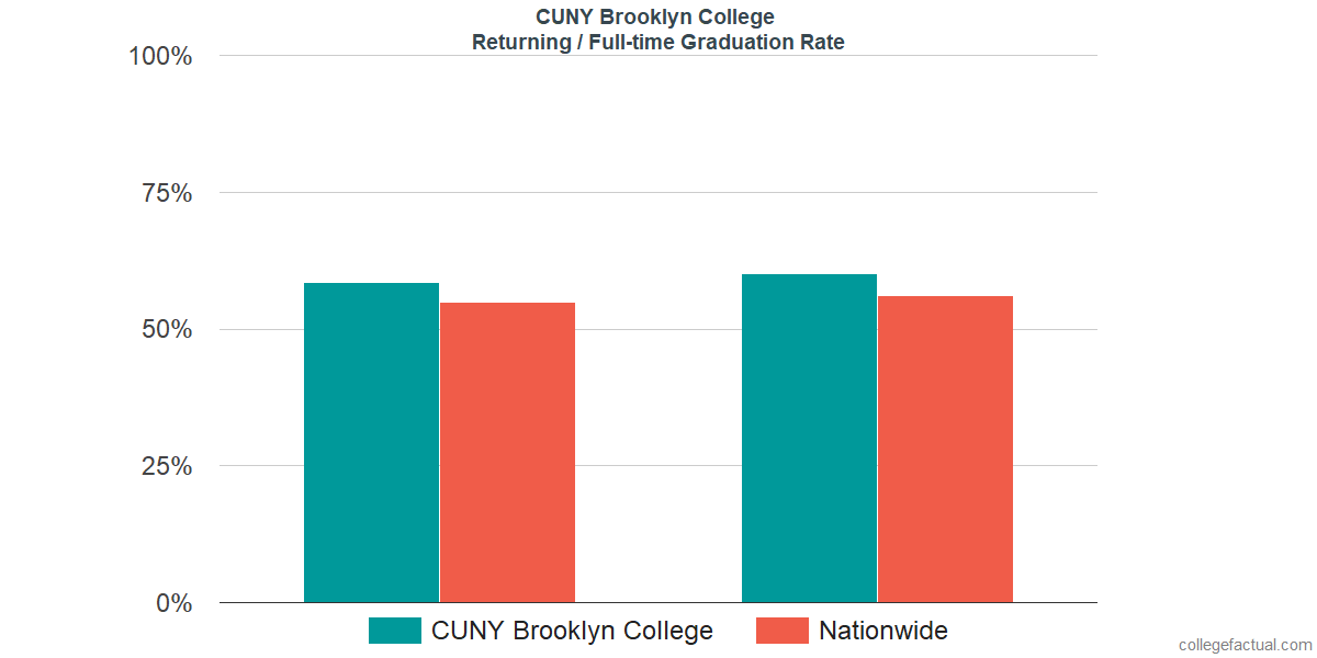 Graduation rates for returning / full-time students at CUNY Brooklyn College